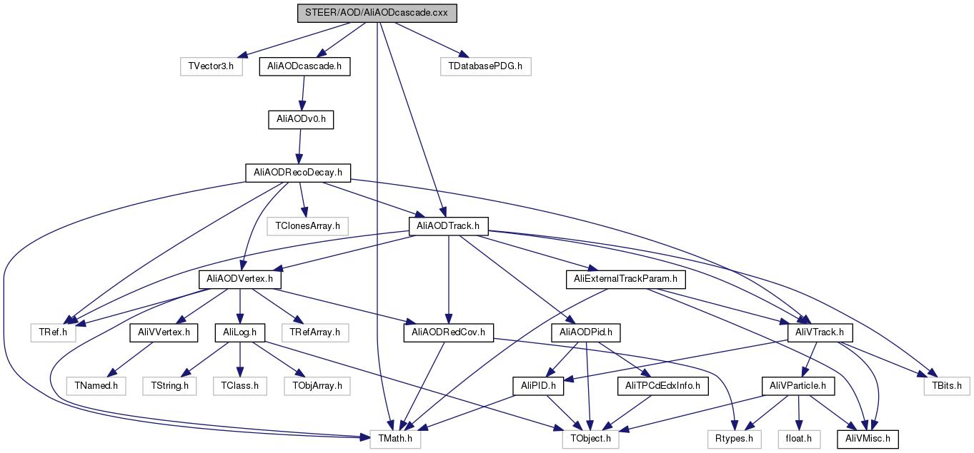 hight resolution of aod line diagram