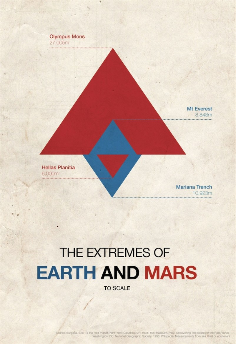 the-extremes-of-earth-and-mars-to-scale_502913e48453c