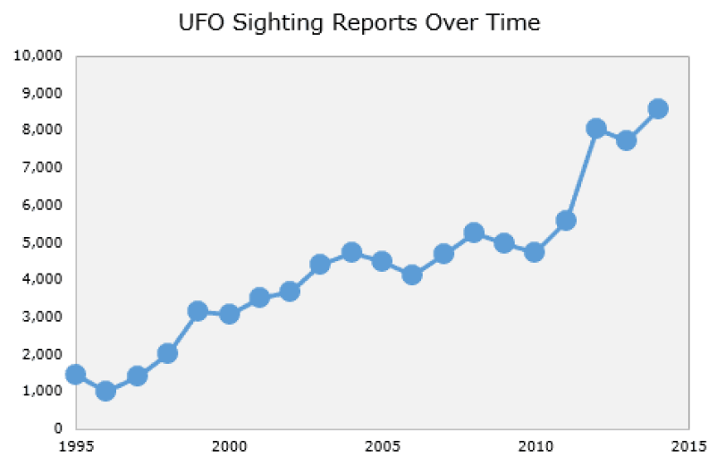 ufo-sightings-over-time-compressor