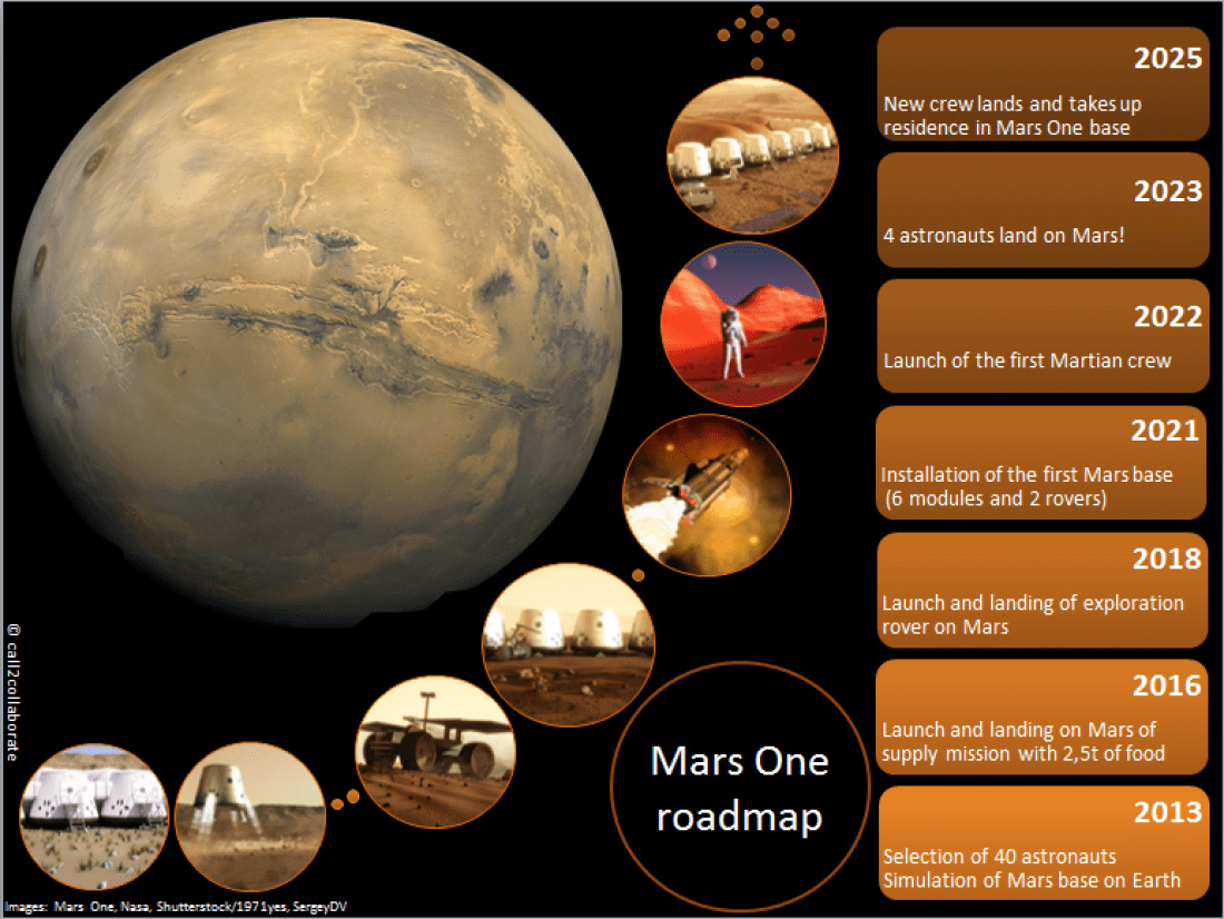 Image result for 78,000 People Have Already Applied For A One-Way Trip To Mars