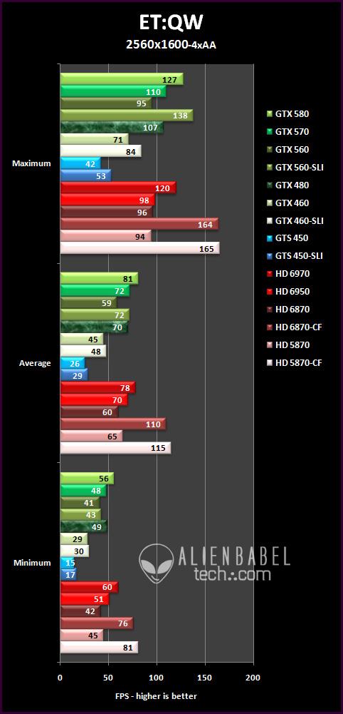 SLI vs  CrossFire, Part 1 - mid-range multi-GPU scaling