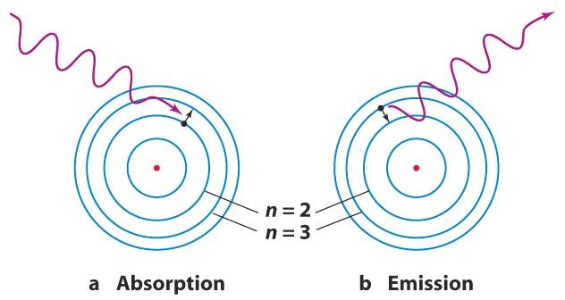 bohr diagram of oxygen car trailer socket wiring line 22 7b97z38 rubidium atoms higgs field proton orbits nodes signals formula 5g wow seti ...