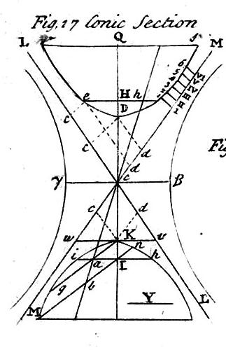 Table_of_Conics,_Cyclopaedia,_volume_1,_p_304,_1728 figure