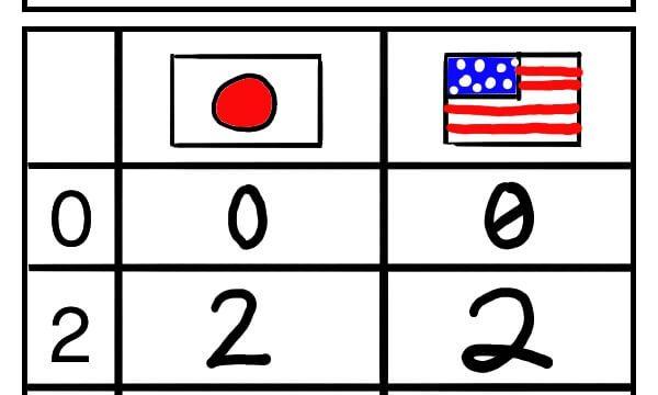 アメリカ人の数字の書き方。0の真ん中に斜め線、2の下に輪っか、7の真ん中に斜め線が入っている