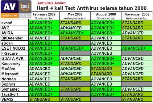 Hasil Lengkap 4x Test AV Award