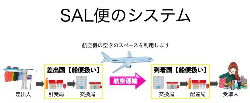 SAL便の説明画像