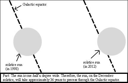 Visione del Sole rispetto al centro della galassia nel 1998 e nel 2012... e quindi?