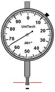 Sens Des Aiguilles D'une Montre : aiguilles, d'une, montre, Notions, L'alignement, Indicateurs, Cadran, Alignment, Knowledge