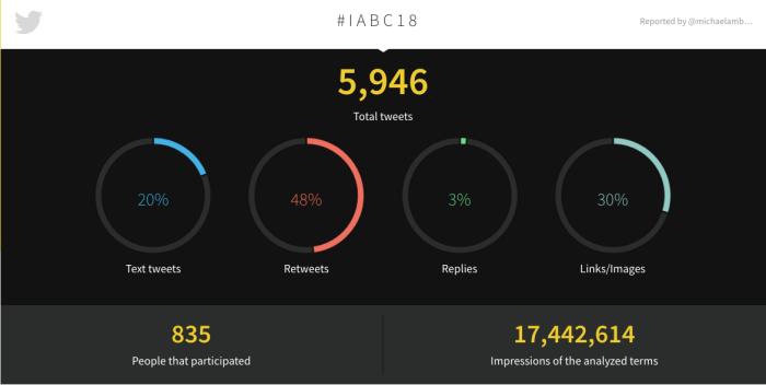 2018 #IABC18 Tweetbinder Report - infographic numbers