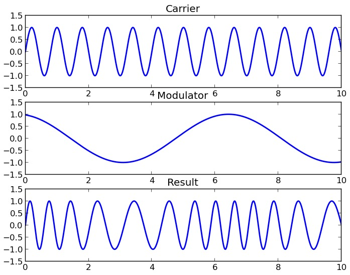 amplitude and frequency modulation pdf