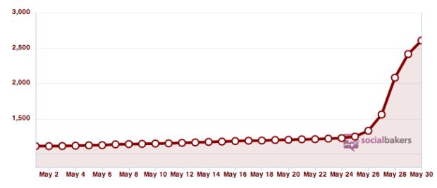 Swisscom Grafik Abonnenten YouTube