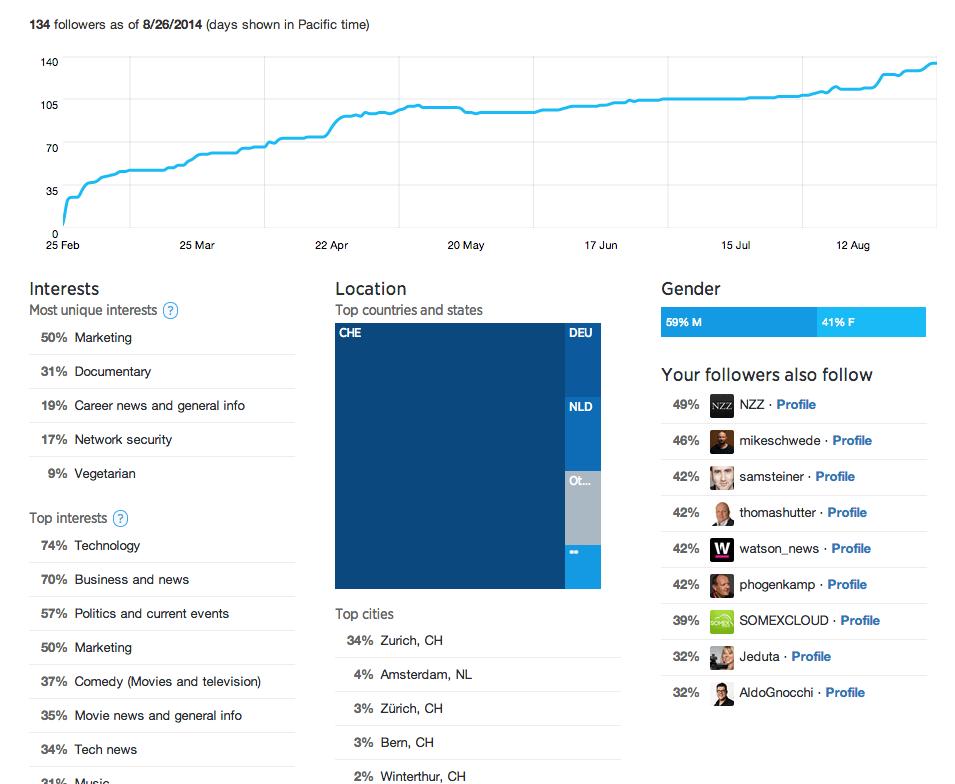Twitter-Statistik Follower