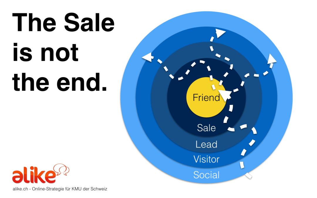 Im Social Web endet der Funnel nicht mit dem Verkauf