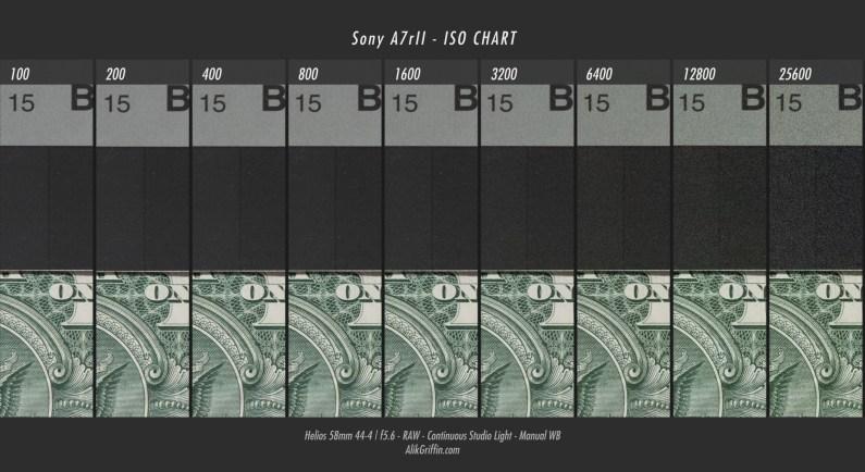 Sony_A7rII-ISO