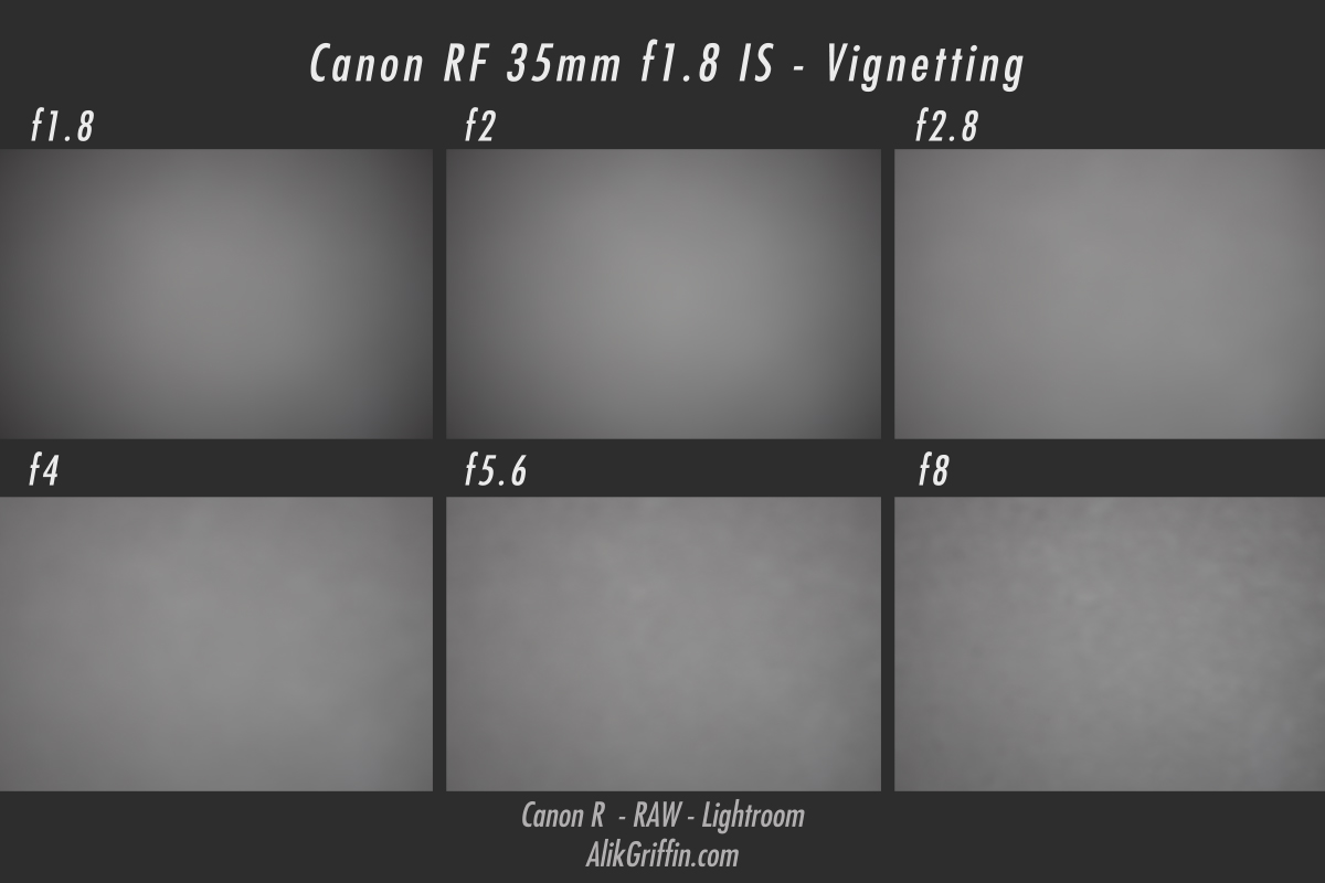 AlikGriffin_CanonRF35mmf1.8_Vignetting