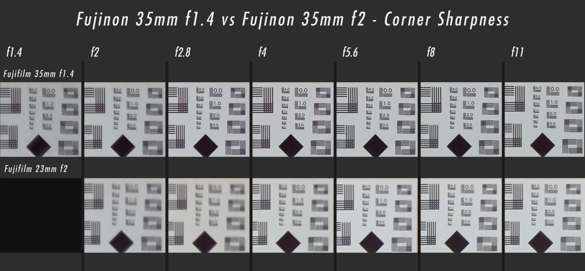 https://i0.wp.com/alikgriffin.com/wp-content/uploads/2019/01/AlikGriffin_Fuji35mmf1.4_35mmf2_CornerSharpness.jpg?zoom=2&w=1596&h=740&ssl=1