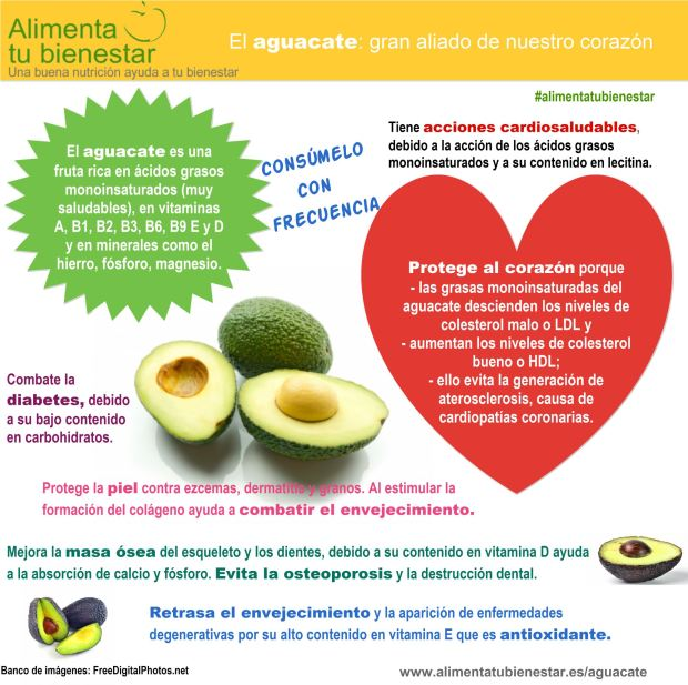 Aguacate cardiosaludable