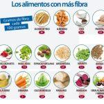 Alimentos Para Bajar El Colesterol Y Los Triglicéridos Altos
