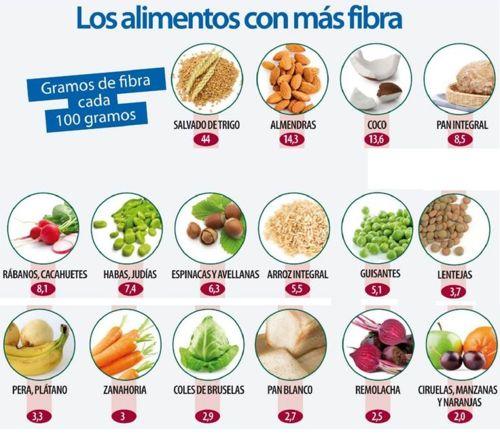 Alimentos para bajar el colesterol y los triglic ridos altos alimenta y cura - Alimentos que bajen los trigliceridos ...