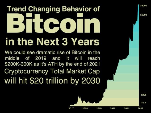 2021 m kita bitcoin investicija dvejetainis variantas yang aman
