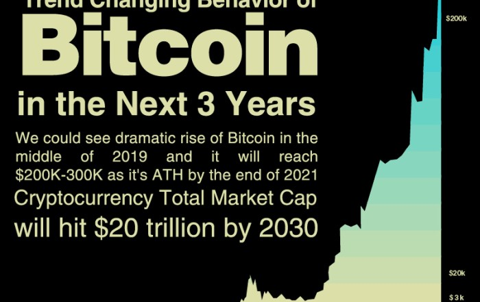 market cap of cryptocurrency in 2021