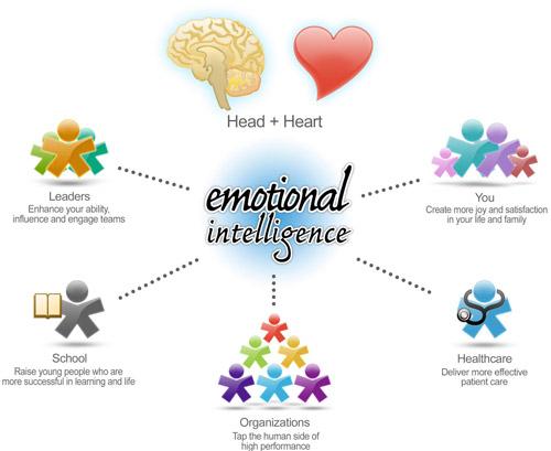 Test inteligenta emotionala pentru copii – Test profesional