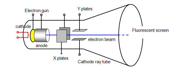 circuit diagram horizontal deflection