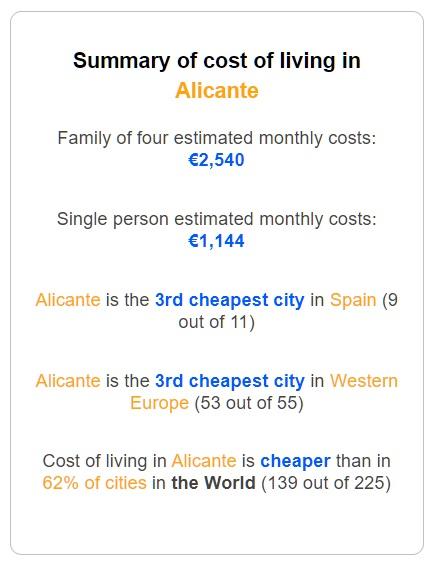 Alicante: cost of life
