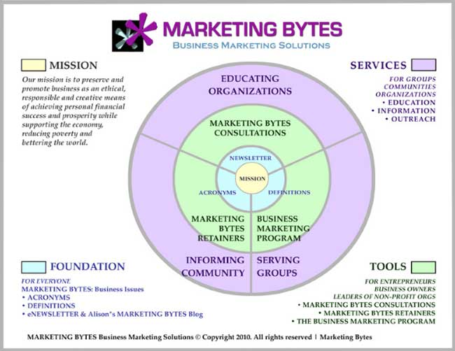 business marketing 'bullseye chart'
