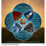 A Modern Return Retake on the Ikigai Diagram © Mike Paton 2016-Passion