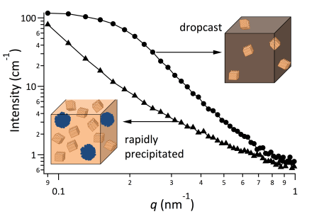 Figure 1. Small-angle neutron scattering spectra for two samples of P3HT/PCBM (75:25 by wt). Schematics show that the printed sample contains a homogeneous P3HT/PCBM blend with P3HT crystals while the rapidly precipitated sample contains polymer crystals, fullerene domains, and a mixed phase.