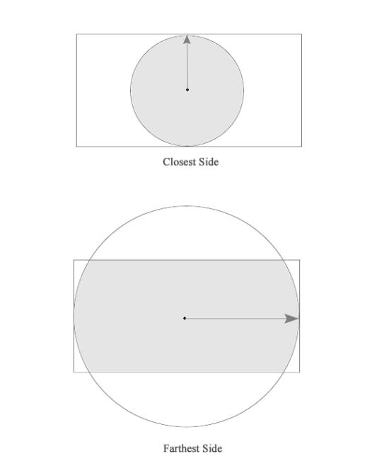 L'illustrazione mostra una spiegazione visuale dei valori closest-side e farthest-side.