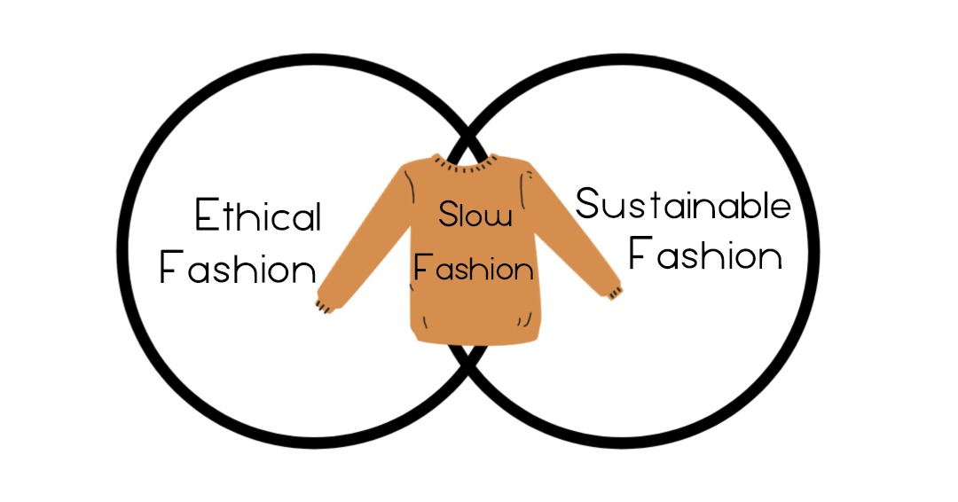 what is slow fashion?