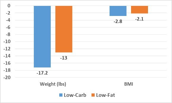 Low Carb Low Fat on Weight and BMI
