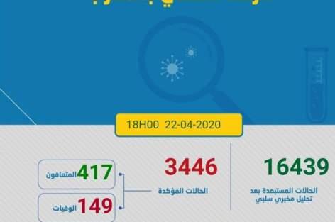 كورونا المغرب:تسجيل 237 إصابة جديدة خلال 24 ساعة