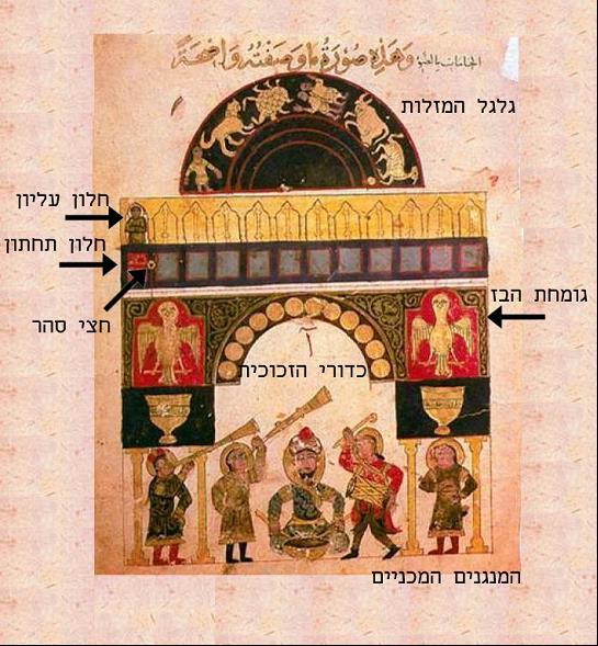 תמונה 1 - דף מתוך עותק שהתפזר של ספר הידע של התקנים מכאניים מופלאים מתוארך ל-1315