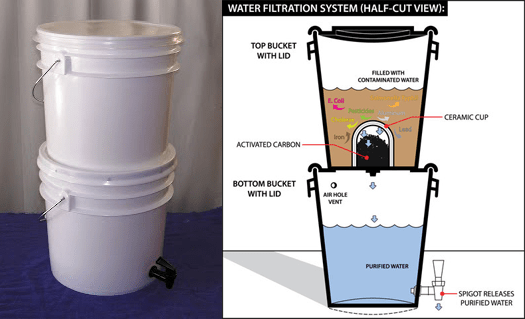 Gravity Water Filters: An Epic Primer To Gravity Fed