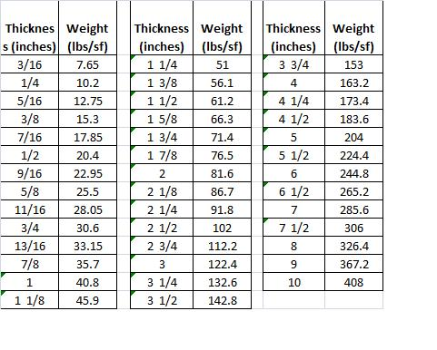 Weight of Steel Plate, Steel Plate Weight, Steel Plate
