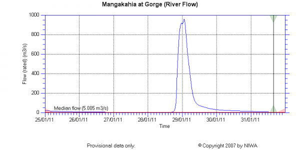 Mangakahi River at Gorge stream discharge data from NIWA
