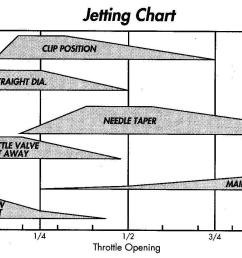 overview jetting 101 all offroad com carb tuning diagram [ 1377 x 849 Pixel ]