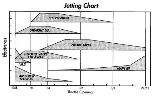 small resolution of overview jetting 101 all offroad com carb tuning diagram