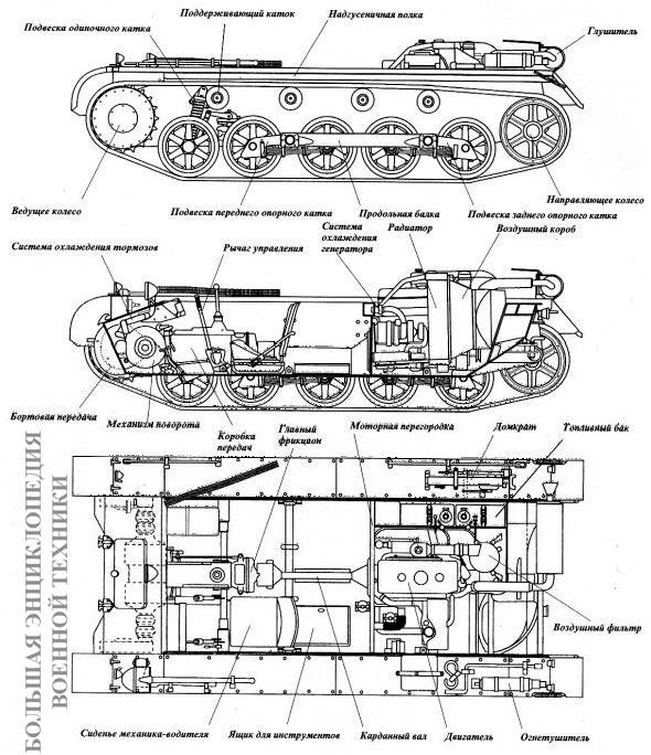 Шасси танка Ausf.B Размещение узлов и агрегатов