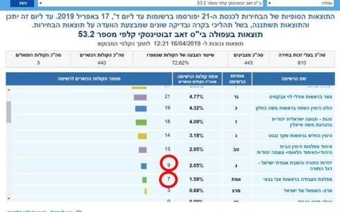 ״הימין החדש״: ב-8% מהקלפיות נמצאו פערים, בחלקן הונאות חמורות – בקרוב תחליט המפלגה על צעדי ההמשך