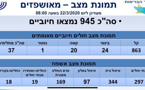 מספר החולים בקורונה עלה ל-945, בהם 20 במצב קשה