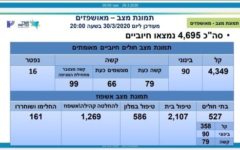 משרד הבריאות: מניין הנדבקים בקורונה עלה ל-4695, מתוכם 79 במצב קשה