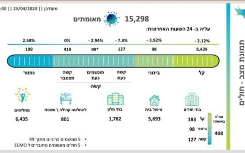 מספר הנפטרים מקורונה בישראל עלה ל-199, מספר המונשמים עומד על 99