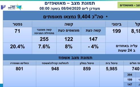 מספר הנפטרים מקורונה עלה ל-71, מספר הנדבקים עומד על 9404, מתוכם 147 במצב קשה