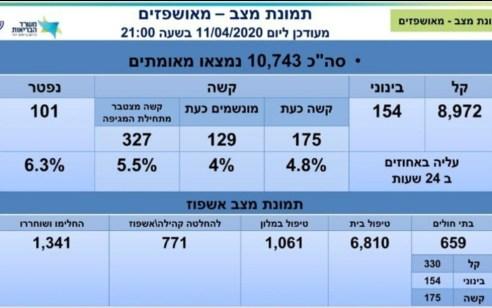 מספר הנפטרים מקורונה עלה ל-101, מספר הנדבקים עומד על 10,743, מתוכם 175 במצב קשה