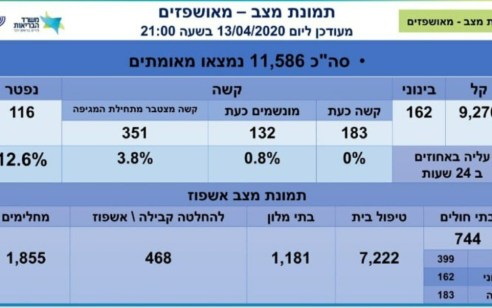 מספר הנפטרים מקורונה עלה ל-116, מספר הנדבקים עומד על 11,586, מתוכם 183 במצב קשה