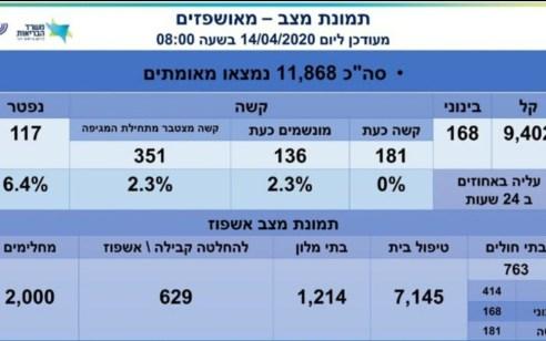 מניין הקורבנות עלה ל-117, מספר החולים עומד על 11,868